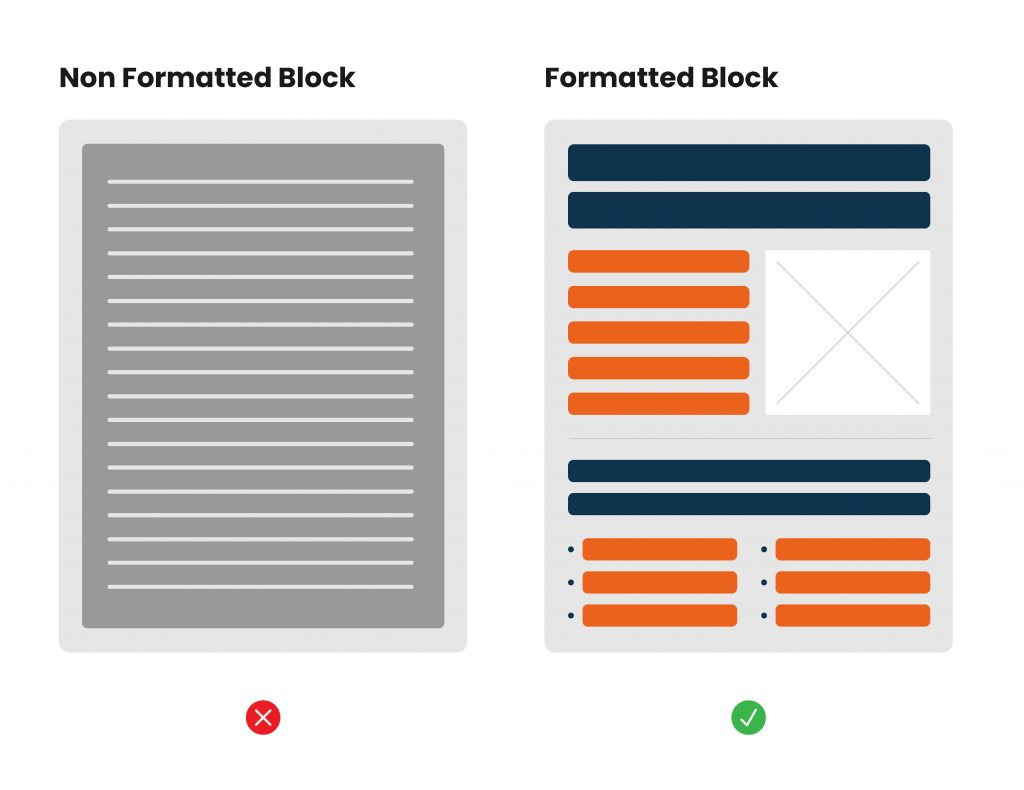 Illustrative graphic showing a none formatted piece of content as one large grey block which is hard to consume compared to a formatted piece of content with line breaks and graphics