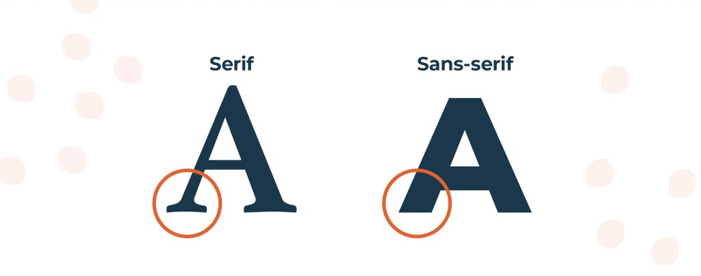 Graphic showing the difference between a Serif and a Sans-serif font highlighting the decorative strokes on a serif font and the lack of one on a san-serif font.