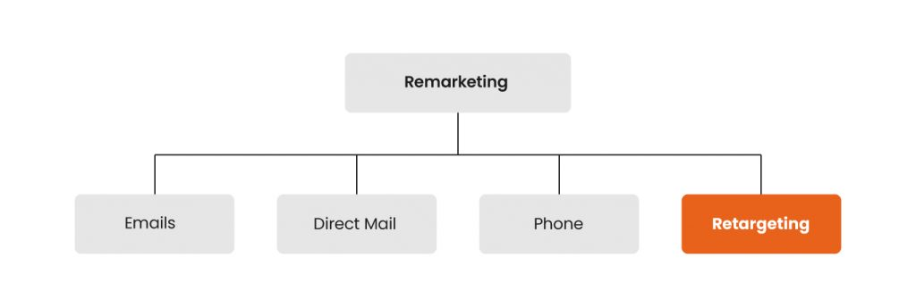 Tree diagram showing how retargeting sits under remarketing.